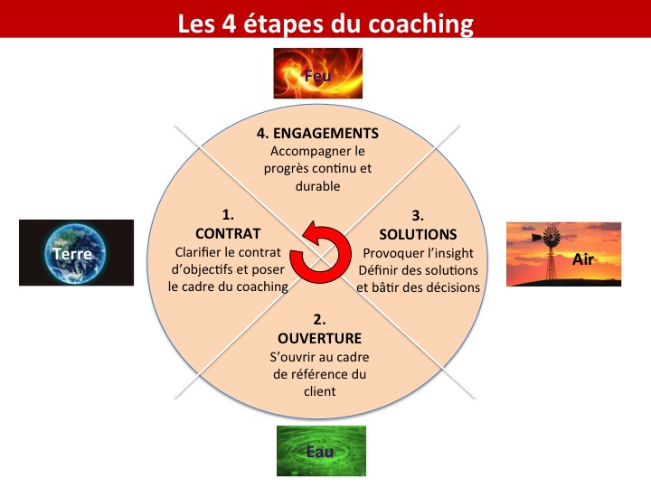 GROW coaching